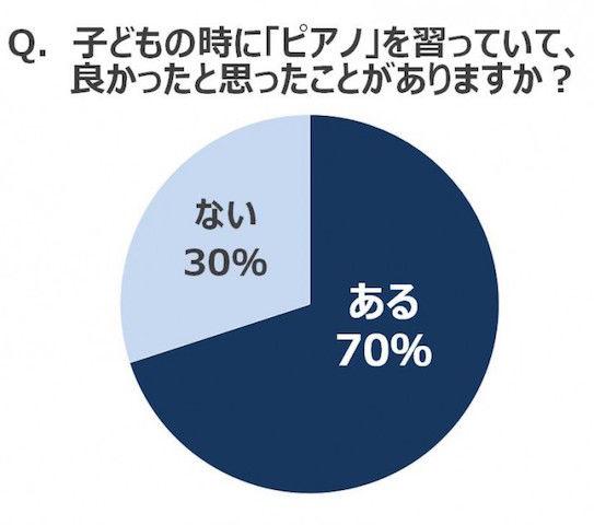 【速報】早慶・東大・京大の43%(在校生・卒業生)がピアノを習っていたと判明