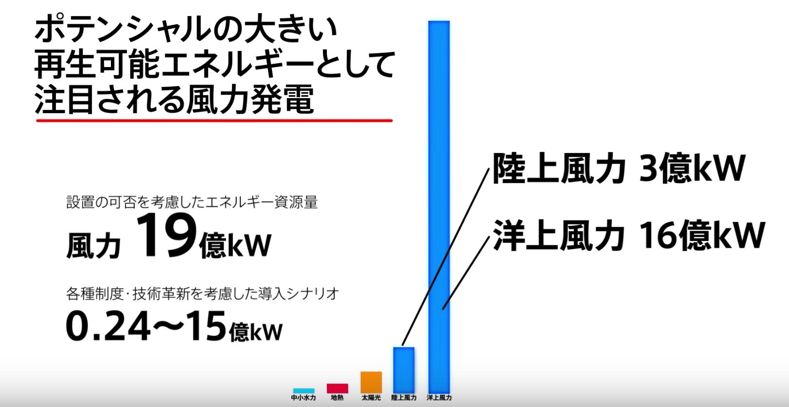 【世界初】日本の町工場が開発した「台風」をエネルギーに変える風力発電機がスゴイ・・・