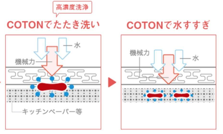 最短30秒で汚れが落ちる!手のひらサイズの洗濯機「COTON」