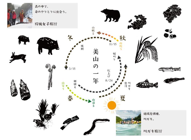 野生のカンを取り戻す!京都・美山で体験できる「狩猟女子旅行」って?