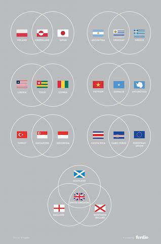 大人の勉強会!「世界の国旗デザイン」にまつわる豆知識をインフォグラフィックで