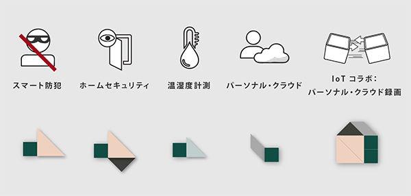 月額0円。世界最小クラスの「ホームセキュリティシステム」を知っていますか?