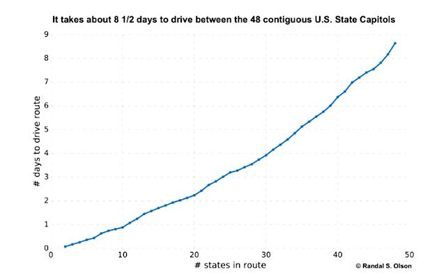 弾丸「アメリカ車旅」。本土48州を、たった9日間で巡る方法