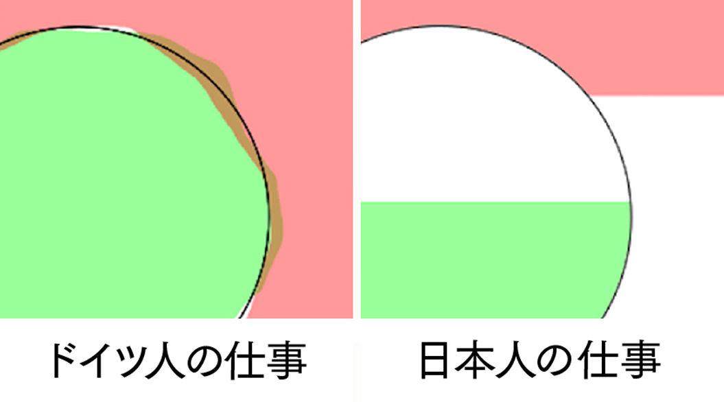 ドイツ人と日本人の「仕事の違い」を比較したイラストが話題に。あなたは意味がわかる?