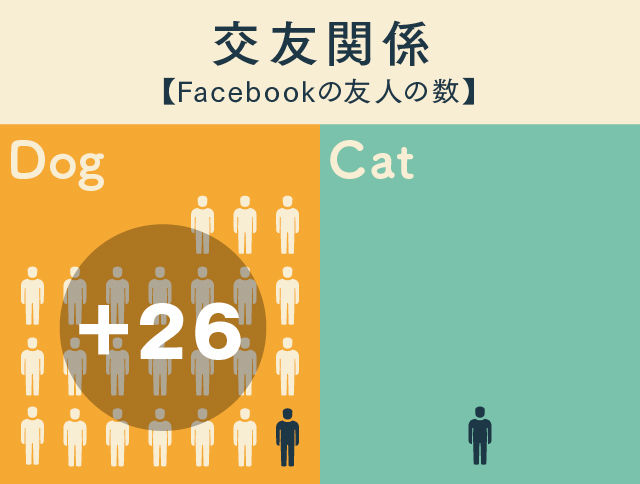 Facebook社が、ネコ派とイヌ派のデータ分析結果を公表!