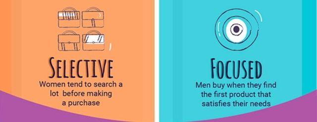 男と女。「オンラインショッピング」への考え方はこんなに違う!