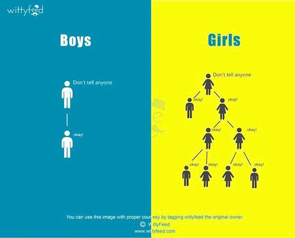 【図解】男の子と女の子は、こんなに違う(8枚)