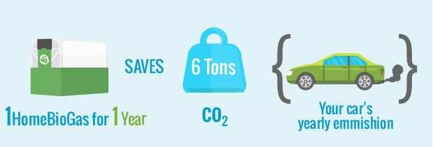 生ゴミのガスでコンロに火がつく「家庭用エコシステム」